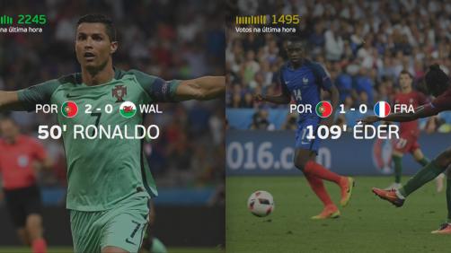 Golos de Éder e Cristiano Ronaldo em votação para os melhores do Euro 2016