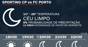 Meteo Sporting CP vs FC Porto - 18 de abril