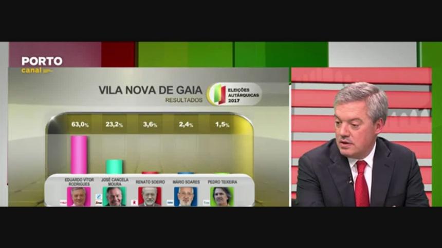"""""""Fui vítima da maior campanha negra na área metropolitana do Porto"""", afirma Eduardo Vítor Rodrigues nos estúdios do Porto Canal depois da projeções apontarem para uma vitória  """"robusta"""" em Vila Nova de Gaia"""