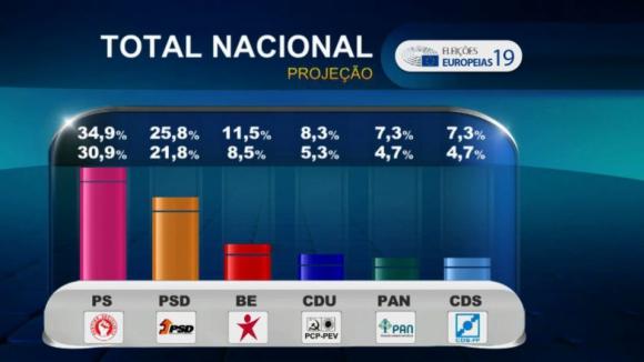 Europeias: Sondagens dão PS vencedor e PAN a eleger um eurodeputado