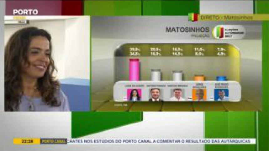 """""""O mais importante é que o PS ganhou a Câmara Municipal de Matosinhos"""", afirma Luísa Salgueiro"""